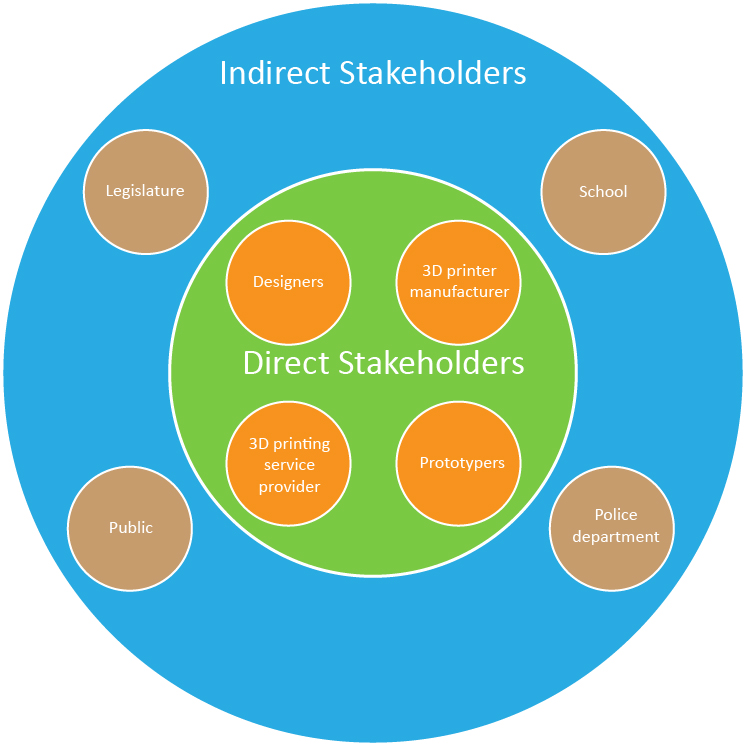 An Stakeholder Diagram we created to represent the direct and indirect stakeholders.