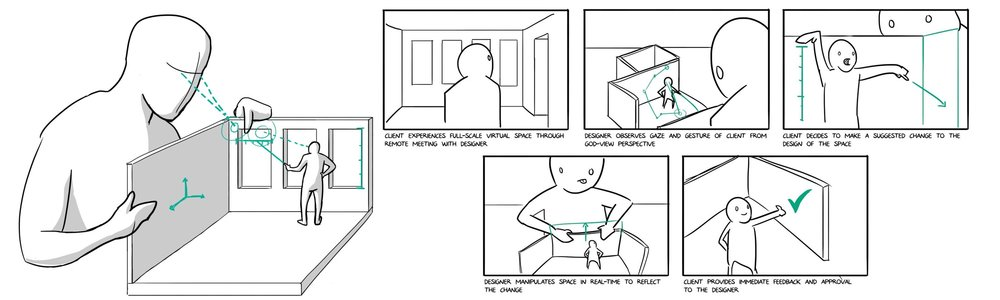 The sketch and storyboard of the final concept