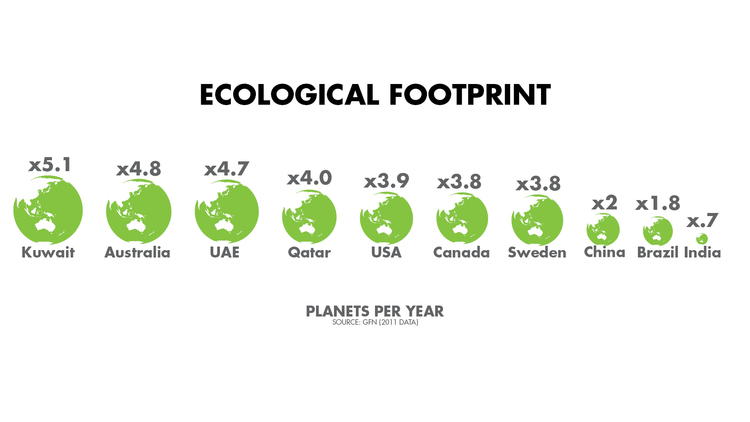 Eco Footprint by Country.jpeg
