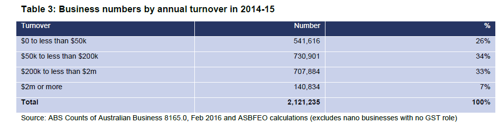 ASBFEO Business numbers by turnover.PNG
