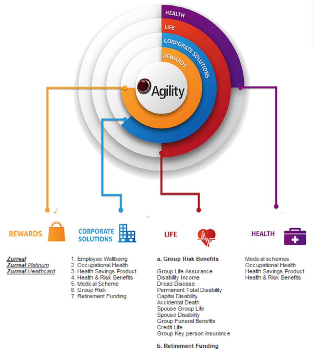 A strategic marketing, loyalty, and distribution company for the broader financial services industry, Agility Channel offers seamlessly integrated solutions that include the development and implementation of innovative marketing and sales strategies.  We specialise in effective product positioning, brand promotion, and strategic product alignment, underpinned by competitive pricing and integration strategies. Via our extensive South African national footprint, we are able to leverage product distribution in all major regions through our team of highly trained, skilled, and qualified personnel.  The Agility Channel stable includes a broad range of financial services offerings, which enables us to provide extensive cross-selling opportunities, and to access an extended broker and client base. Our strategic marketing agreements are customised and effectively deployed into other industries and market segments, clearly illustrating our inherently versatile and dynamic approach to marketing and sales solutions.
