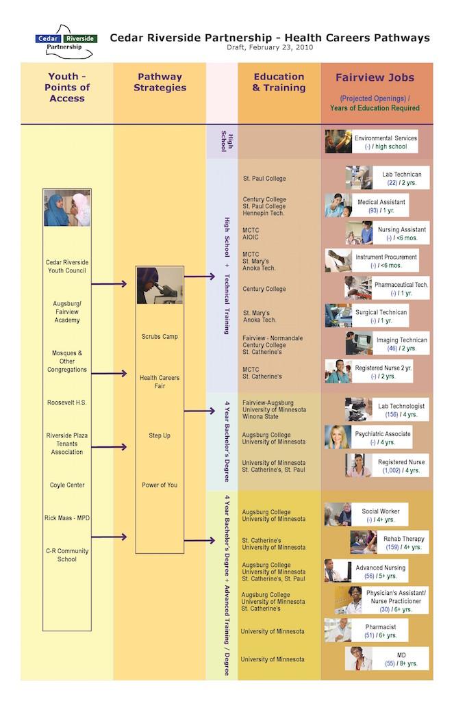 Health Careers Pathways.jpg