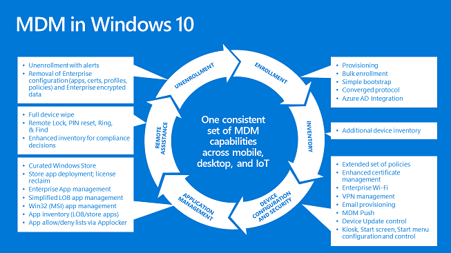 Windows 10 Intune — Response IT - IT Support Surrey/London