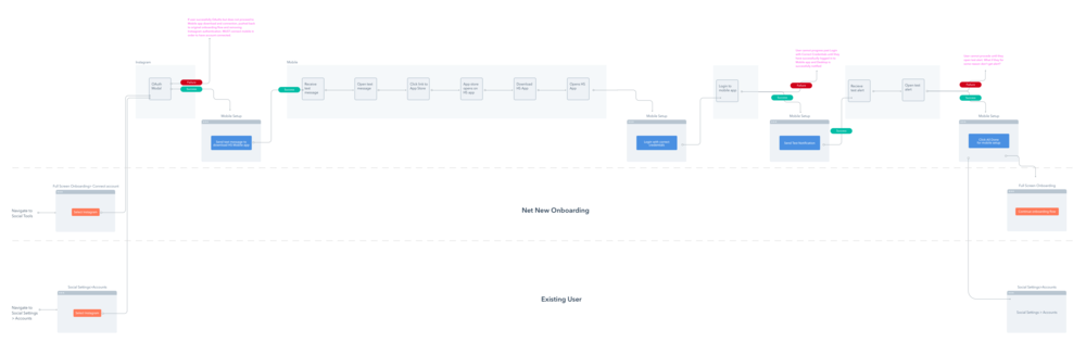 User flow: connecting accounts