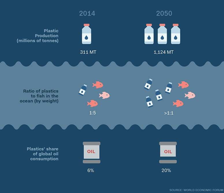 Changes in the ratio (number of plastics to fish in the ocean by weight) between 2014 and 2050, and the relative contribution of these plastics to global oil production as provided in  The New Plastics Economy  report (2016).
