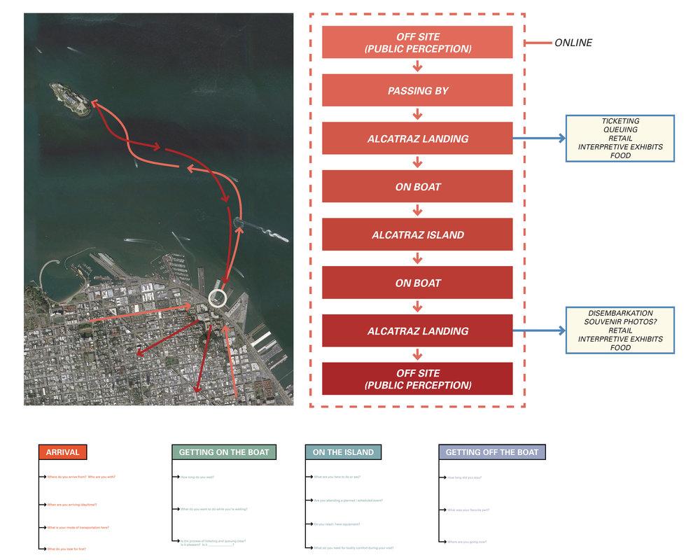 Visitor Survey Process.jpg