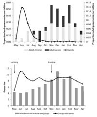 Seasonal patterns of pneumonia and life history events.