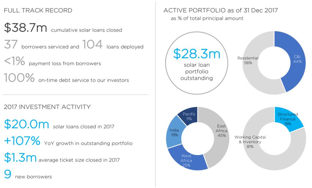 solar loan portfolio.png