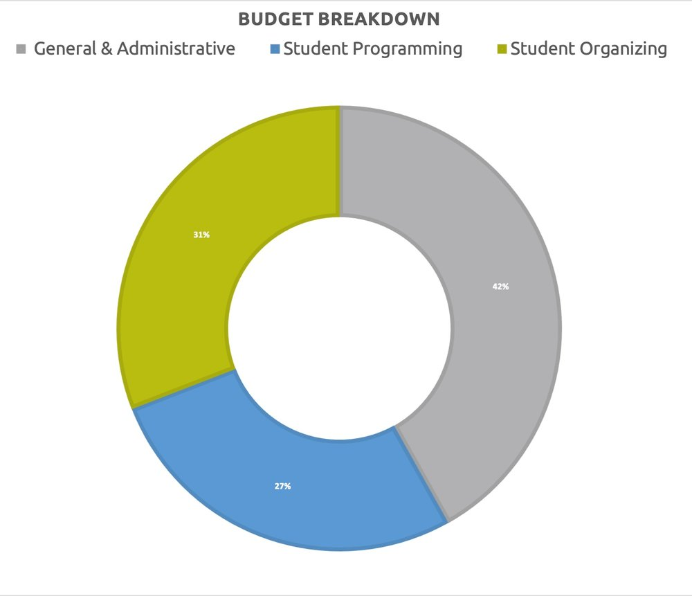 Pie+Chart+of+Budget+Breakdown.jpg