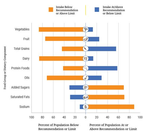 Dietary Intakes Compared to Recommendations. Percent of the U.S. Population Ages 1 Year and Older Who Are Below, At, or Above Each Dietary Goal or Limit