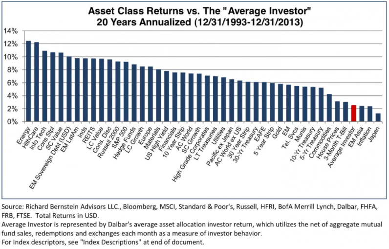 Average investor returns.png