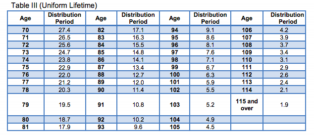 The IRS's Required Minimum Distribution (Uniform Lifetime) Table