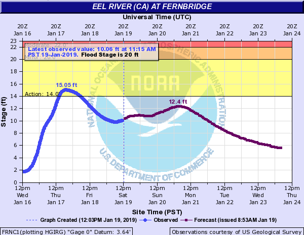 A huge rise on the Eel River