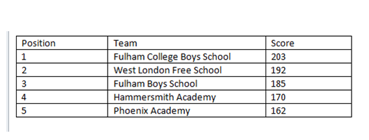 Y9 Indoor athletics.png