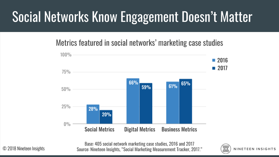 Chart: A Nineteen Insights study says that in 2017, 65% of social networks' marketing case studies feature business metrics like sales, 59% feature digital metrics like traffic, and just 20% feature social metrics like engagement.