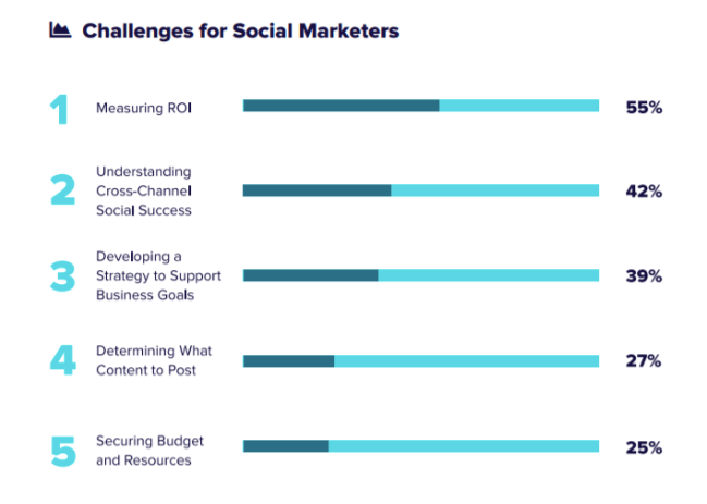 Chart: A Sprout Social survey says 55% of social marketers have trouble measuring ROI, making this their top challenge.