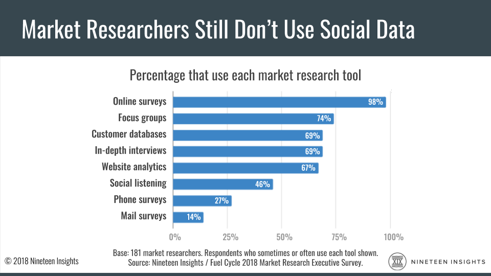 Chart: A Nineteen Insights survey says 98% of market researchers use online surveys, 74% use focus groups, and just 46% use social listening.