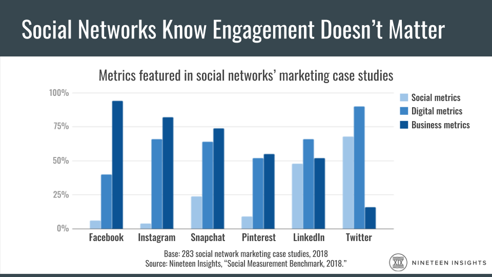 Chart showing that every social network showcases business or digital metrics more often than social metrics in case studies.