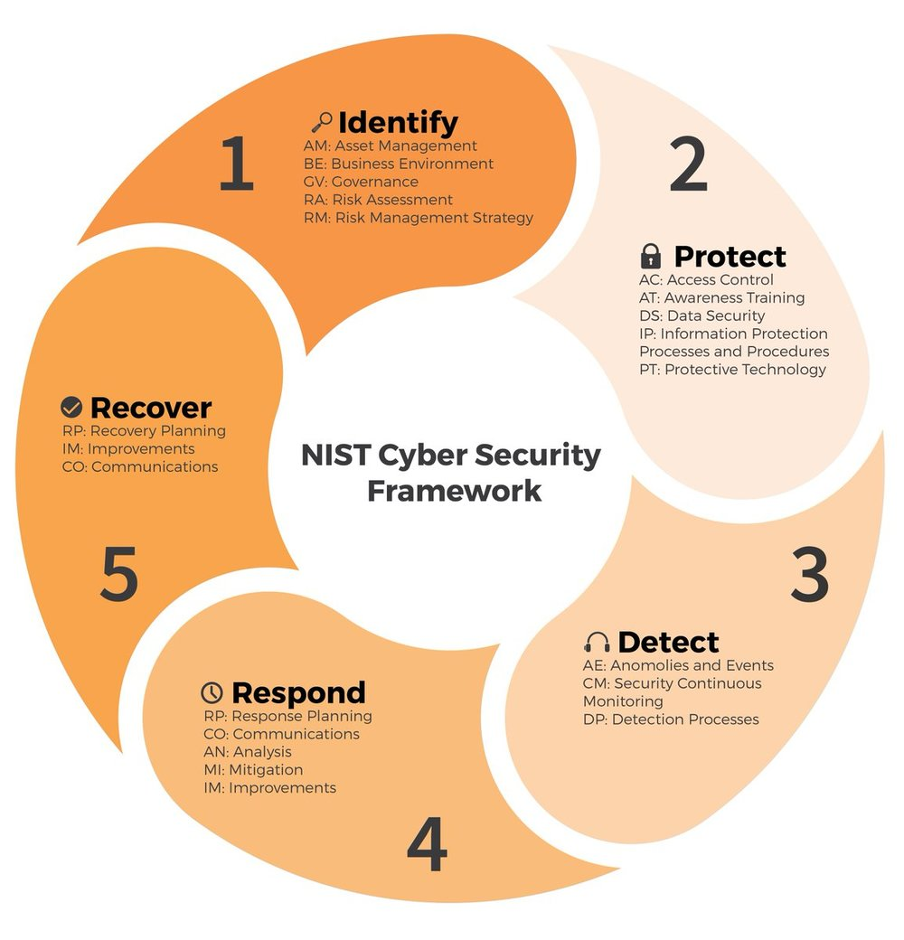 NIST Framework - 1.  Identify protections that are needed 2.  Implement identified Protections3.  Detect bad actors through monitoring4.  Respond and Remediate quickly all detected events5.  Recover impacted data and/or systems