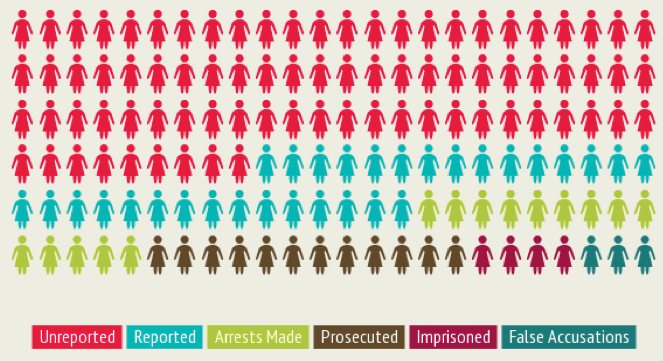 Out of 100 rapes 44 are reported. Out of those 44 approximately 2-8 are false accusations. Out of 44 cases, 10 lead to arrests, 8 are prosecuted and only 3 are imprisoned. Note: the info-graphic represents the data in percentages. Source: 1, 2, 3
