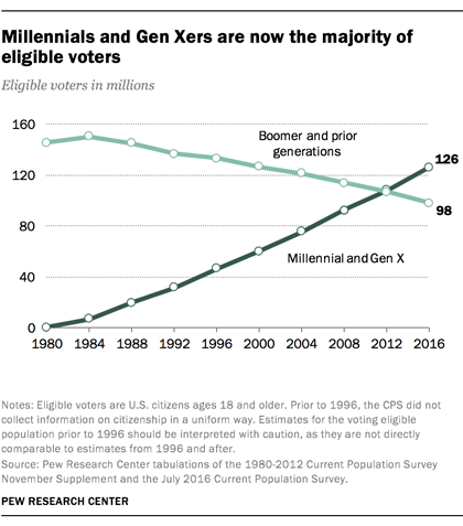 image credit: Pew Research Center