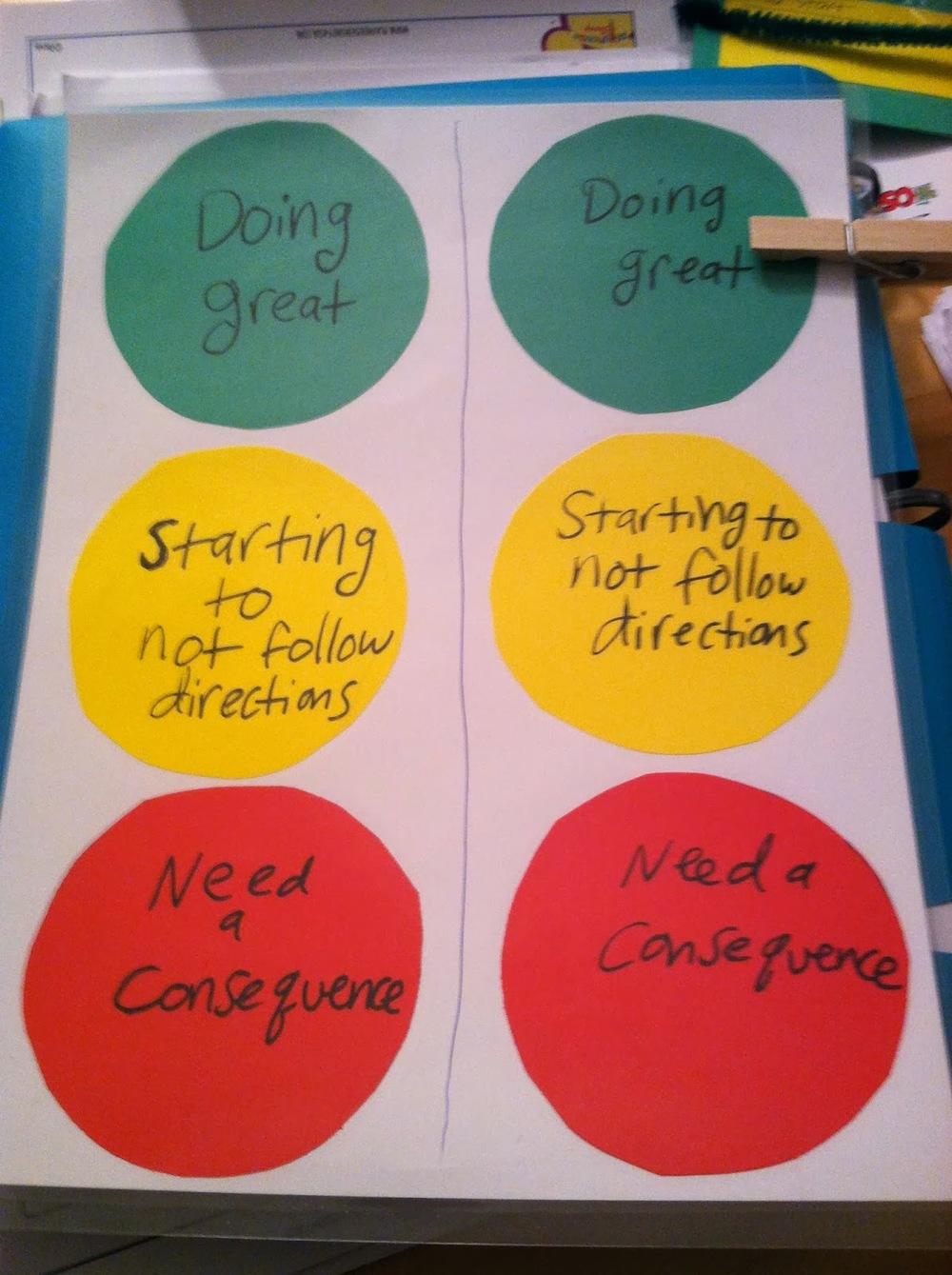 Traffic light behavior chart idea patience s behavior therapy