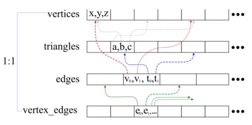 Tutorials — gradientspace