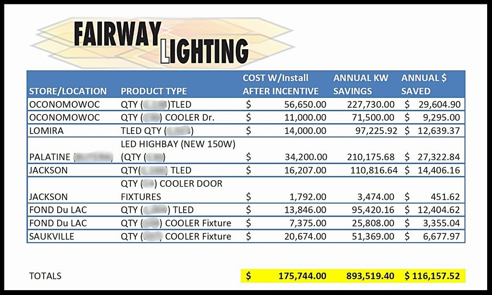 A Local Grocery Operation has given Fairway Lighting the opportunities to be involved with numerous store Lighting Upgrades in 2016. The systems work efficiently to achieve this organization a simple payback of around 1.5 Years.
