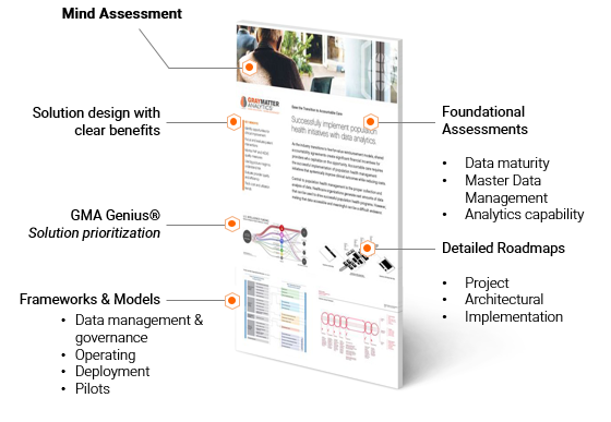Mind Assessment analytics and management solution methodology