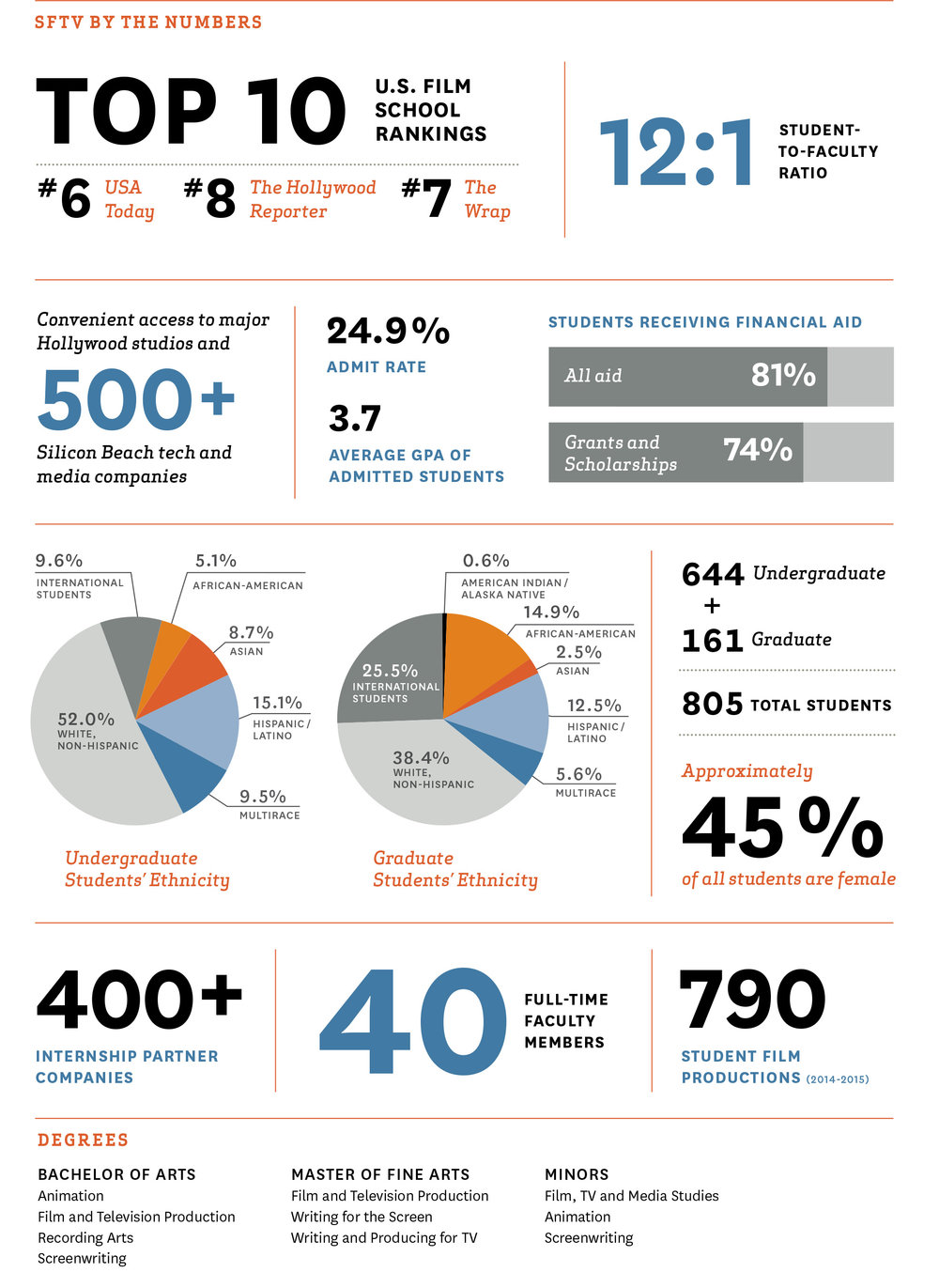 sftv-by-the-numbers.jpg