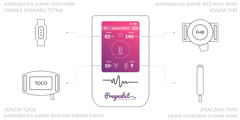 System Pregnabit (źródło: Pregnabit.com)