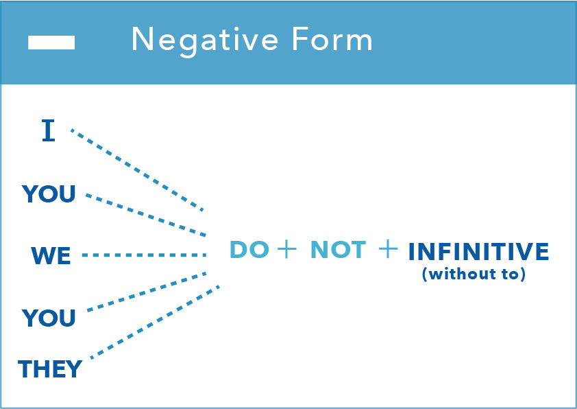 present simple form negative