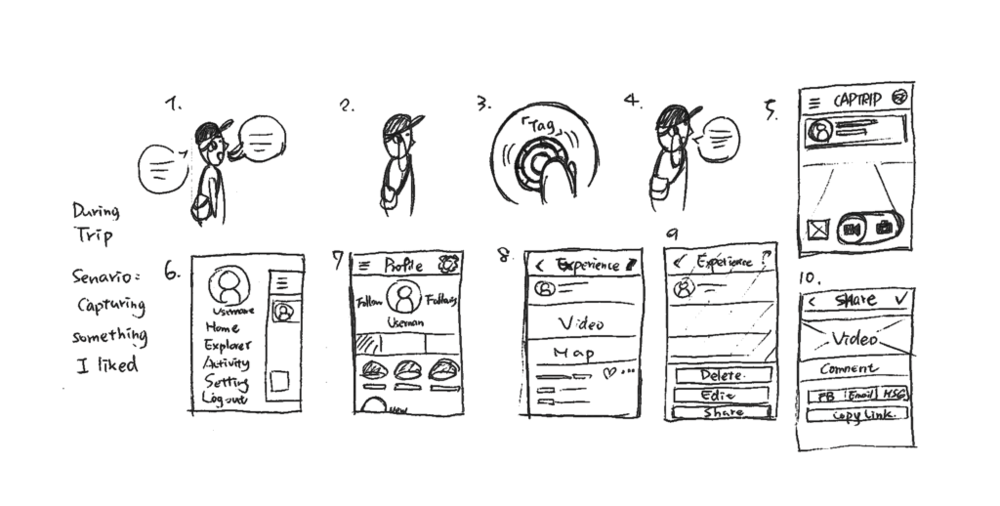 Hand-Drawing for visualizing product scenario