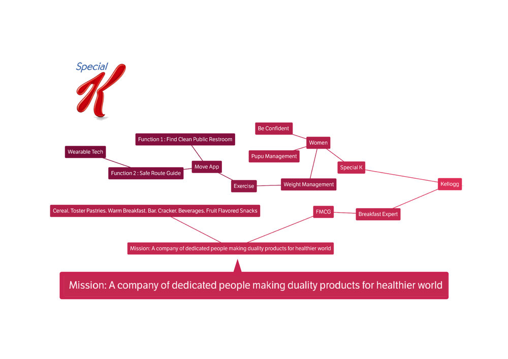Mind Mapping for Kellogg Brand