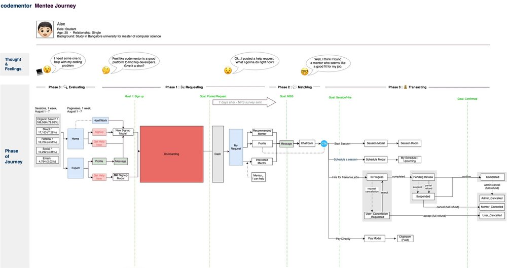 Codementor+User+Journey.jpg