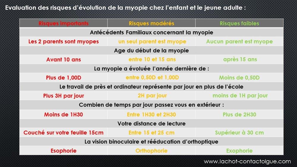 risques évolution de la myopie
