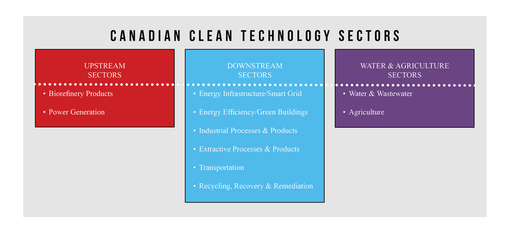The 10 Sectors of Canada's Clean Technology Industry