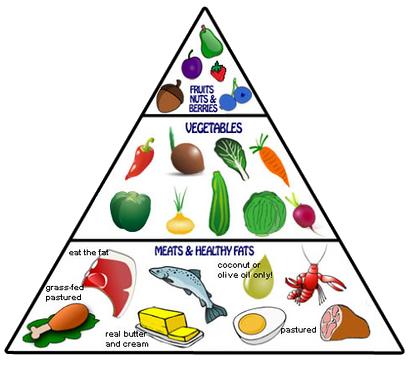 The Paleo Food Pyramid