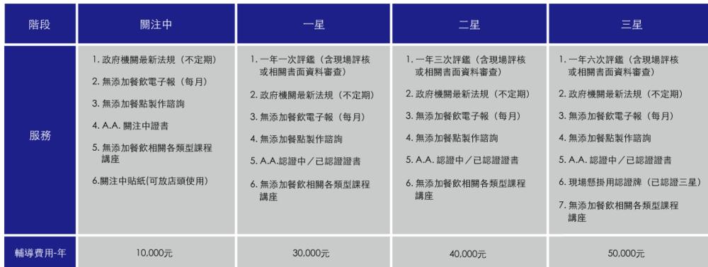*以上費用皆以一年為單位,  台灣本立社會事業股份有限公司收到款項後應於一年內提供上述服務,如遇不可抗力因素,  台灣本立社會事業股份有限公司將保留更改、延展時間之權利。