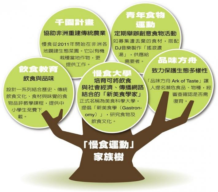 (圖:「慢食運動」家族樹。)