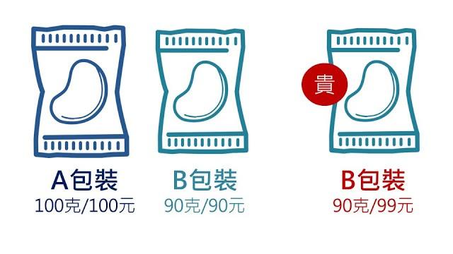 其實,選A和選B價格一樣,但B比較小包;一般人是無法知覺到些許差異,還會自以為買到物美價廉。如果是買到最右邊的,反而買貴,但是一般人還會覺得省了1塊錢。
