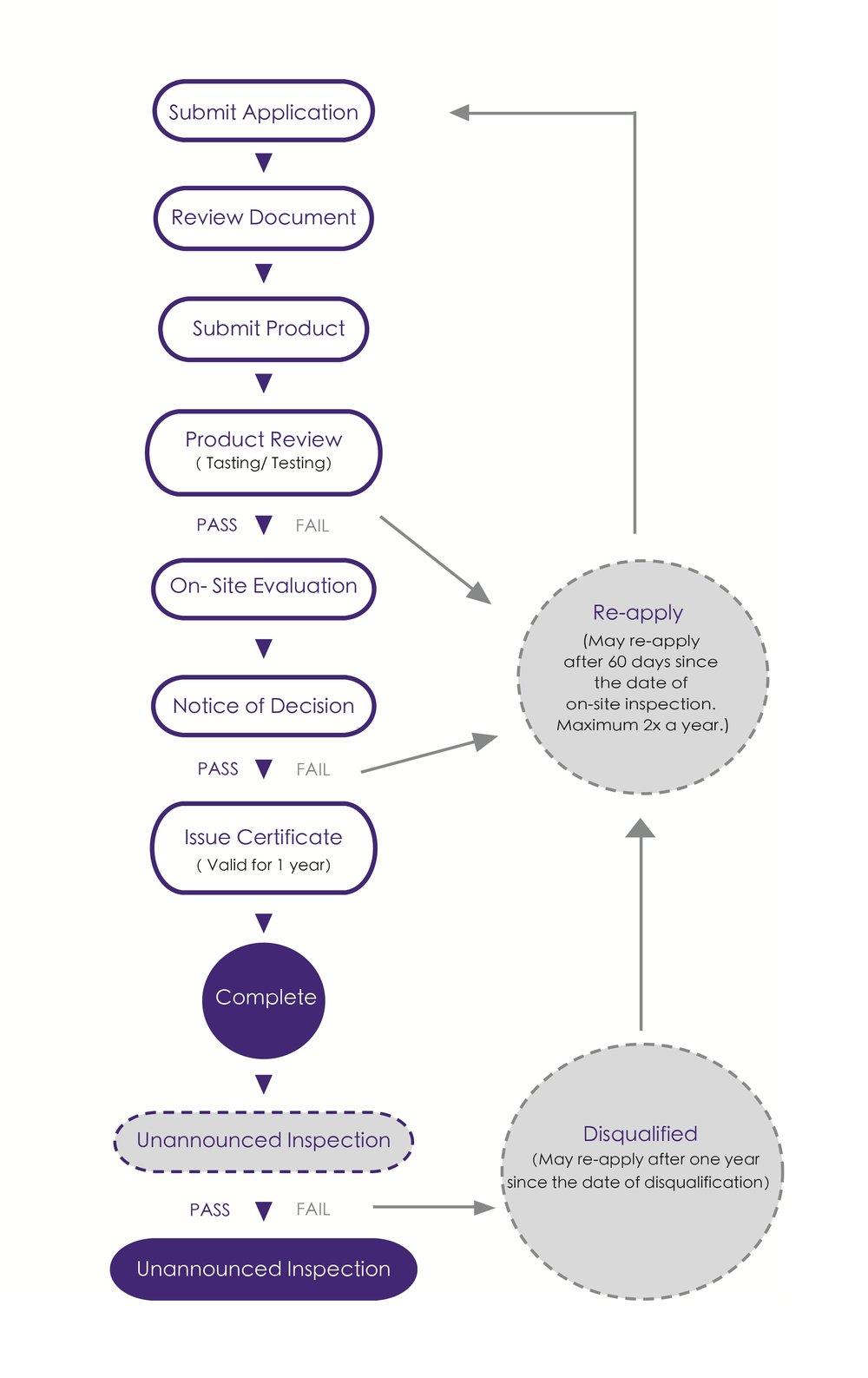 認證流程圖英文1.jpg