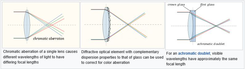 Chromatic aberration in a refractor & how to rectify it. Source Wikipedia