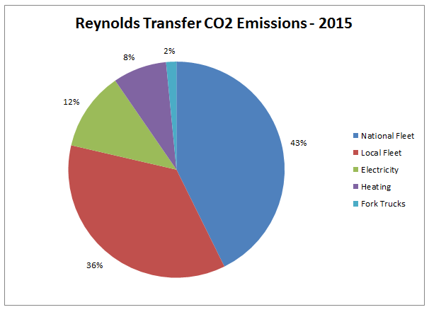 Reynolds Transfer CO2 Emissions Graph