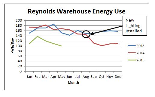 Reynolds Transfer Warehouse Energy Use