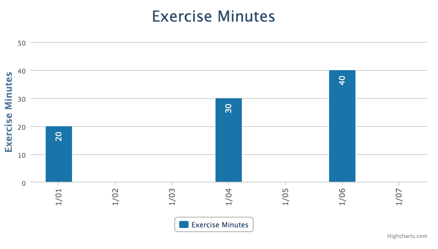 Exercise minutes in the last week