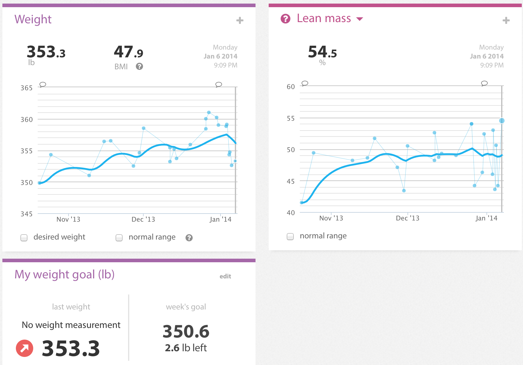 Weight tracker on WIthings Dashboard