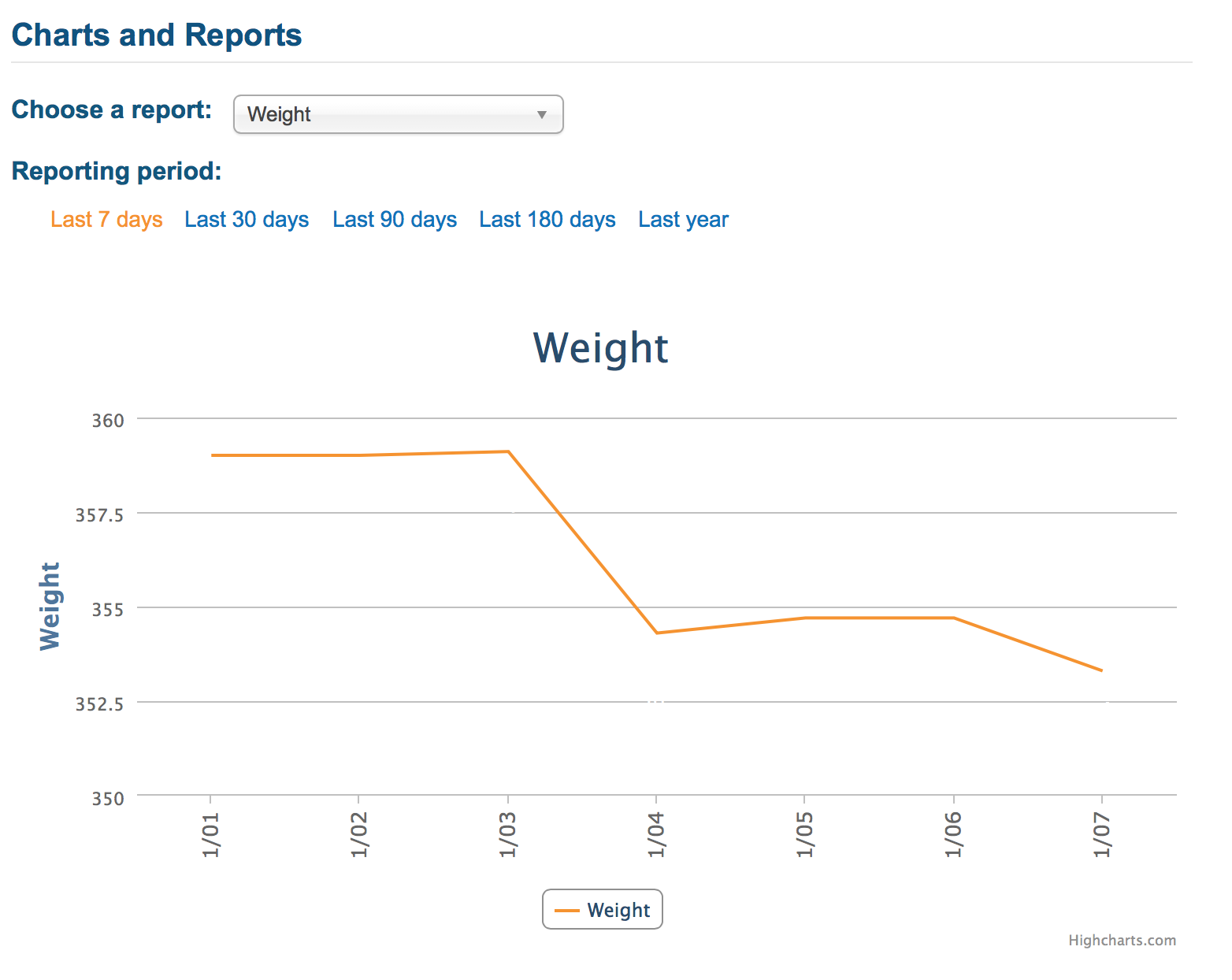 Weight chart from Myfitnesspal.com