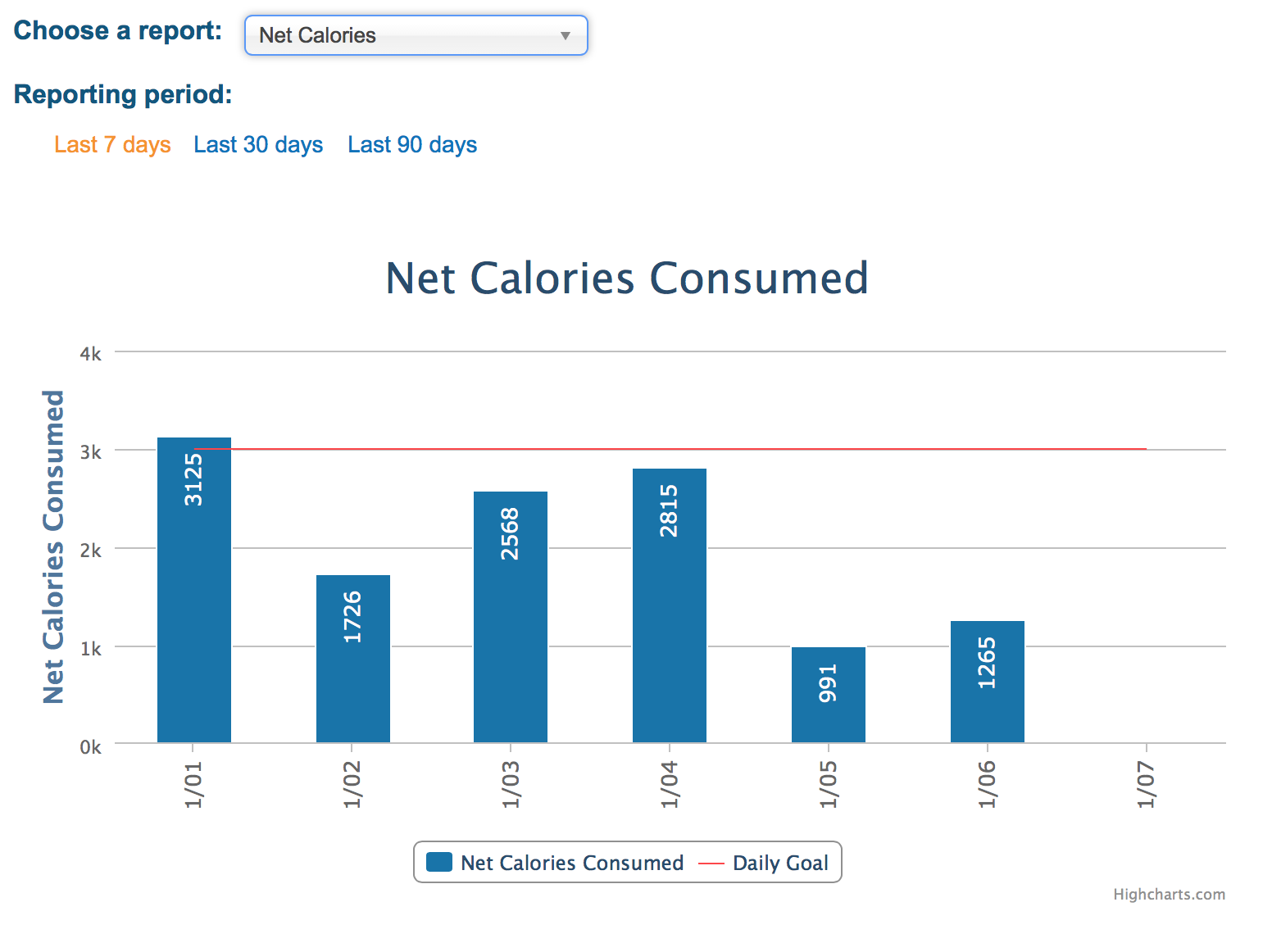 Net Calories for the week (food-exercise)