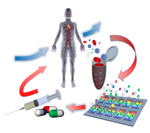 <p><strong>Smart Pipette</strong>Blood Biomarker Detection Enabling Quick Sepsis Diagnosis and Treatment<i>More →</i></p>